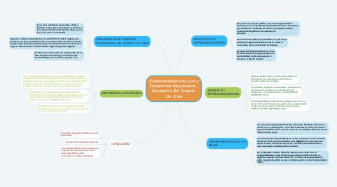 Mind Map: Empreendedorismo Como Ferramenta Empresarial – Econômica Em Tempos  De Crise
