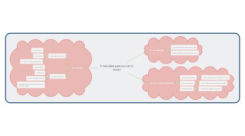 Mind Map: Классификация русского языка
