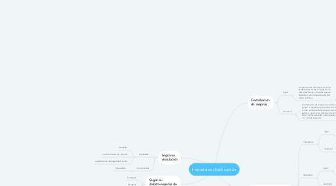 Mind Map: Impuestos clasificación
