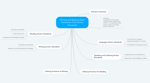 Mind Map: Writing and Reading Next Generation ELA Anchor Standards