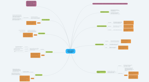 Mind Map: Teoria, curvas y Preferencias del consumidor.