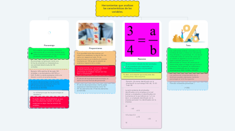 Mind Map: Herramientas que analizan las características de las variables.