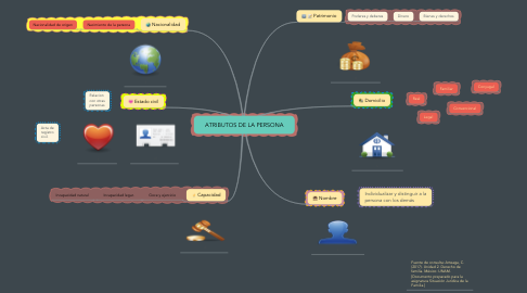Mind Map: ATRIBUTOS DE LA PERSONA