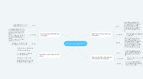 Mind Map: Quy trình xây dựng KHGD