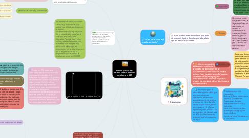 Mind Map: Planes y acciones establecidos en medio ambiente y SST
