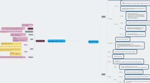 Mind Map: អុីដ្រូកាបួ( C H )
