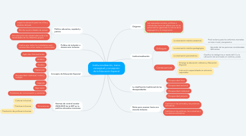 Mind Map: Institucionalización, marco conceptual y concepción de la Educación Especial