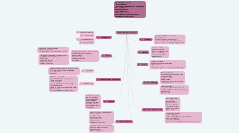 Mind Map: Istilah-istilah dalam psikologi