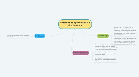 Mind Map: Entornos de aprendizaje en el aula virtual