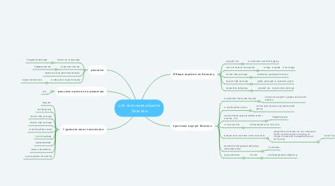 Mind Map: unit экономика бьюти бизнеса