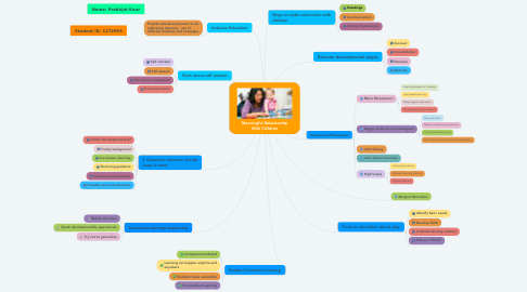 Mind Map: Meaningful Relationship With Children