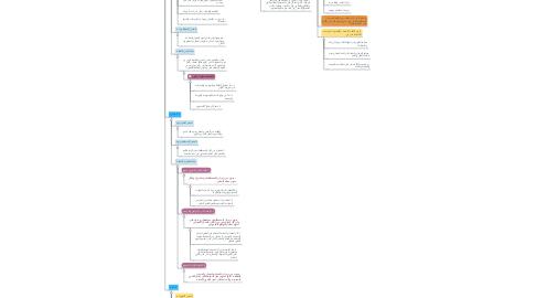 Mind Map: الدرس الأول: تعريف الثقافة والمصطلحات الكبرى المتعلقة بها