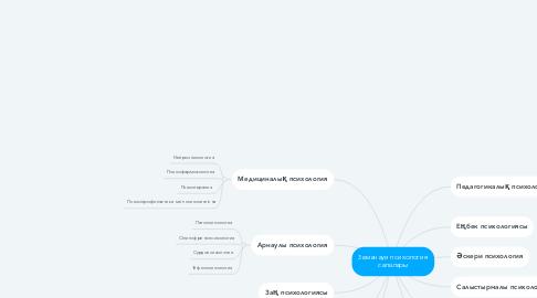 Mind Map: Заманауи психология салалары
