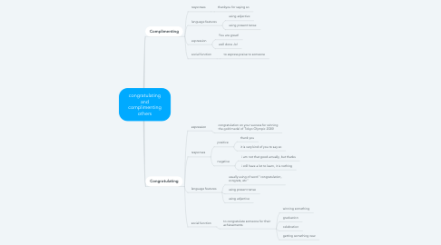 Mind Map: congratulating and complimenting others
