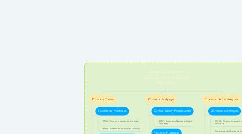 Mind Map: Apoyo de SI en los procesos de la Institución Educativa
