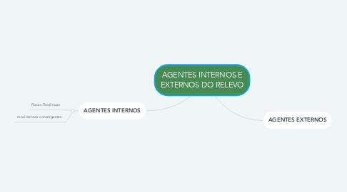Mind Map: AGENTES INTERNOS E EXTERNOS DO RELEVO