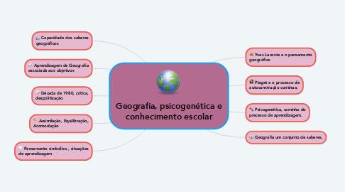 Mind Map: Geografia, psicogenética e conhecimento escolar