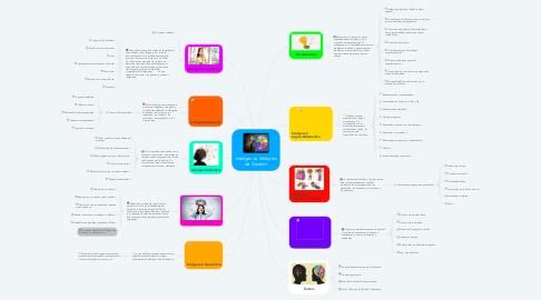 Mind Map: Inteligencia Múltiples de Gardnet