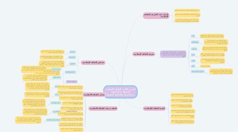 Mind Map: الدرس الثاني: الثقافة الإسلامية تعريفها، وخصائصها، ومصادرها، وأهدافها، أهميتها