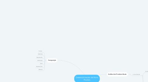 Mind Map: Desenvolvimento de Novo Produto