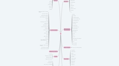 Mind Map: Я
