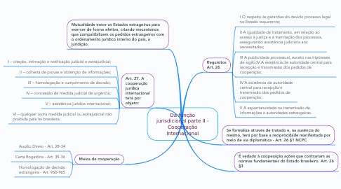 Mind Map: Da função jurisdicional parte II - Cooperação Internacional