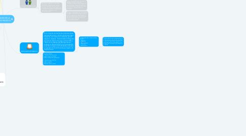 Mind Map: ENFOQUES DE LA  ADMINISTRACIÓN