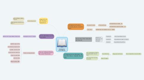 Mind Map: TEORIAS DA INTELIGÊNCIA