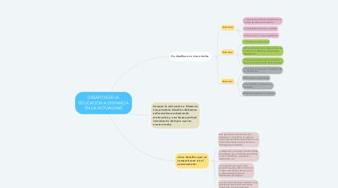 Mind Map: DESAFIOS DE LA EDUCACION A DISTANCIA EN LA ACTUALIDAD