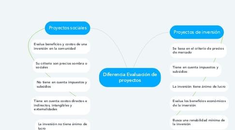 Mind Map: Diferencia Evaluación de proyectos