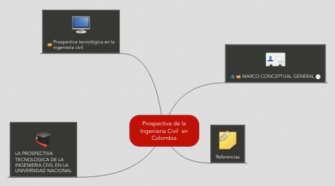 Mind Map: Prospectiva de la Ingenieria Civil  en Colombia