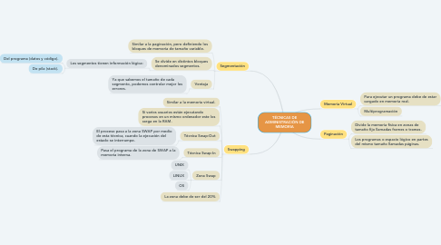 Mind Map: TÉCNICAS DE ADMINISTRACIÓN DE MEMORIA