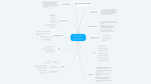 Mind Map: NACIONALISMO  Y ROMANTISISMO