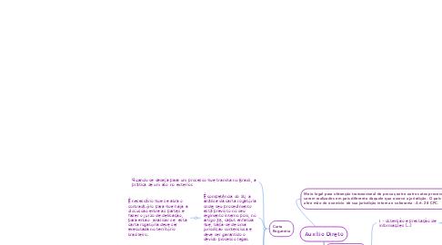 Mind Map: Auxílio Direto