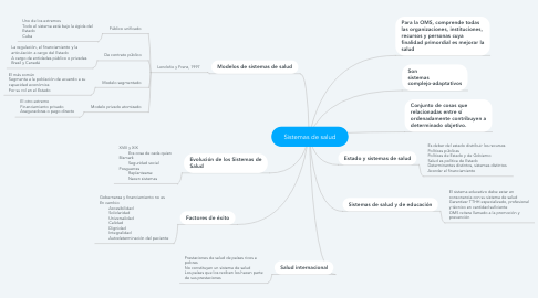 Mind Map: Sistemas de salud