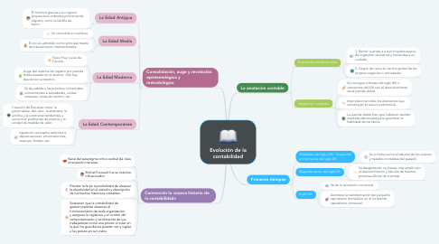 Mind Map: Evolución de la contabilidad