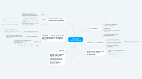 Mind Map: NORMA OFICIAL MEXICANA. NORM-087-ECOL-SSAI2022