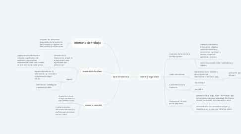 Mind Map: tipos de memoria