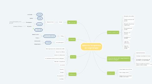 Mind Map: Relación Terapéutica en Logoterapia