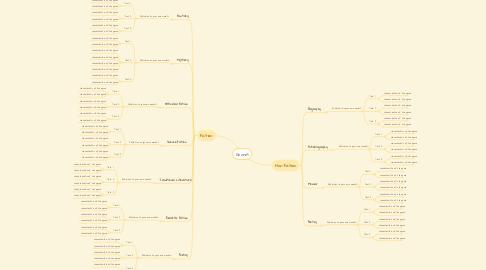 Mind Map: Genres