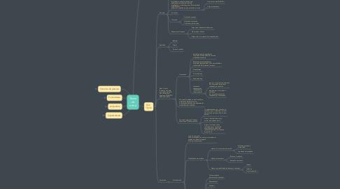Mind Map: Teoria do crime