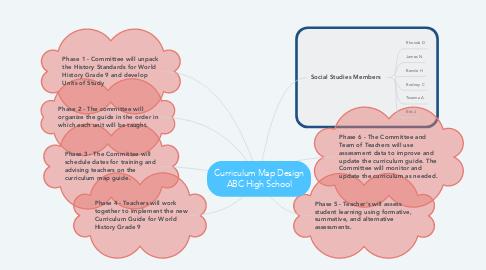 Mind Map: Curriculum Map Design ABC High School