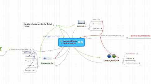 Mind Map: Compartilhandoo Conhecimento