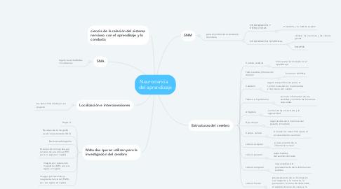 Mind Map: Neurociencia   del aprendizaje