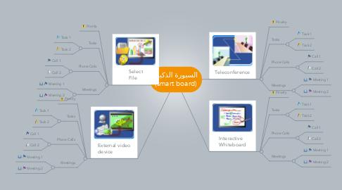 Mind Map: السبورة الذكية  (smart board)