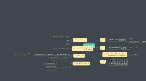 Mind Map: الدفع والزخم