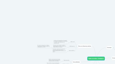 Mind Map: Taller de ética. Unidad 1
