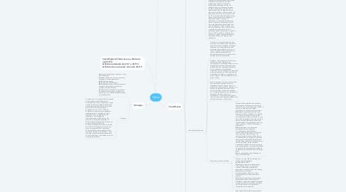 Mind Map: Febre