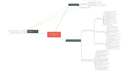 Mind Map: Protocolo Inicial para email marketing en webs