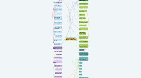 Mind Map: CALIDAD EDUCATIVA Y TECNOLOGÍA EDUCATIVA